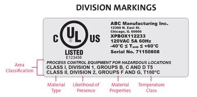 UL division markings