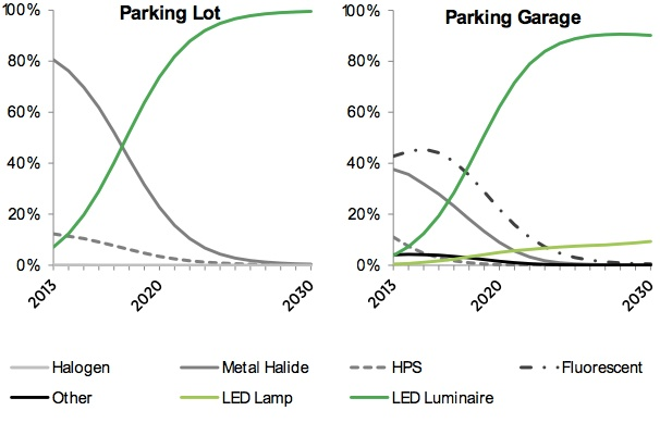 Energy savings forecast of solid state lighting Parking Lot and Garage use.jpg