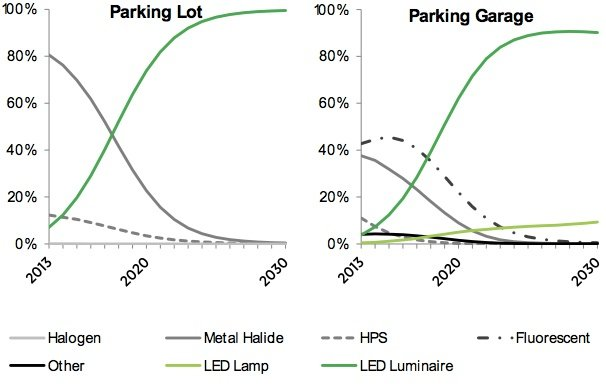 Energy Savings Forecast Of Solid State Lighting Part 8