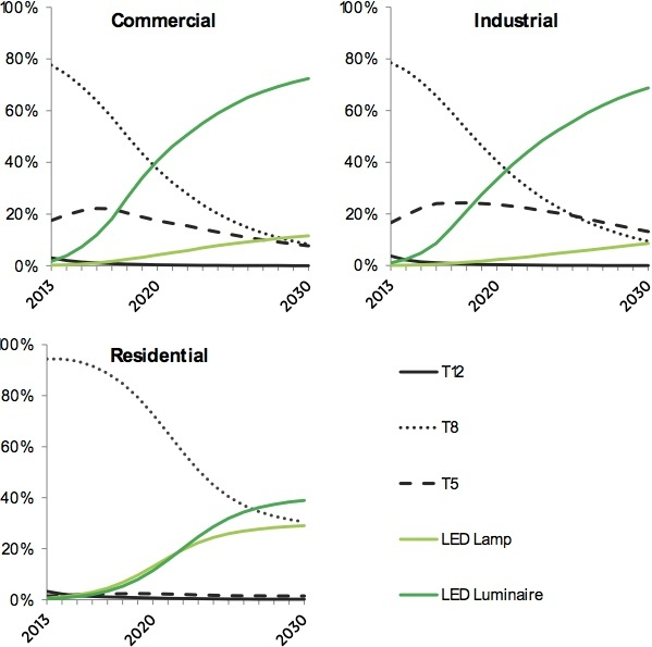 Figure 3. 12 Linear Fixture Market Share Forecast, 2013 to 2030.jpg