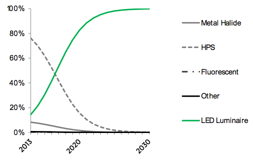 Figure-3.15-street-and-roadway-market-share-forecast-2013-2030.png