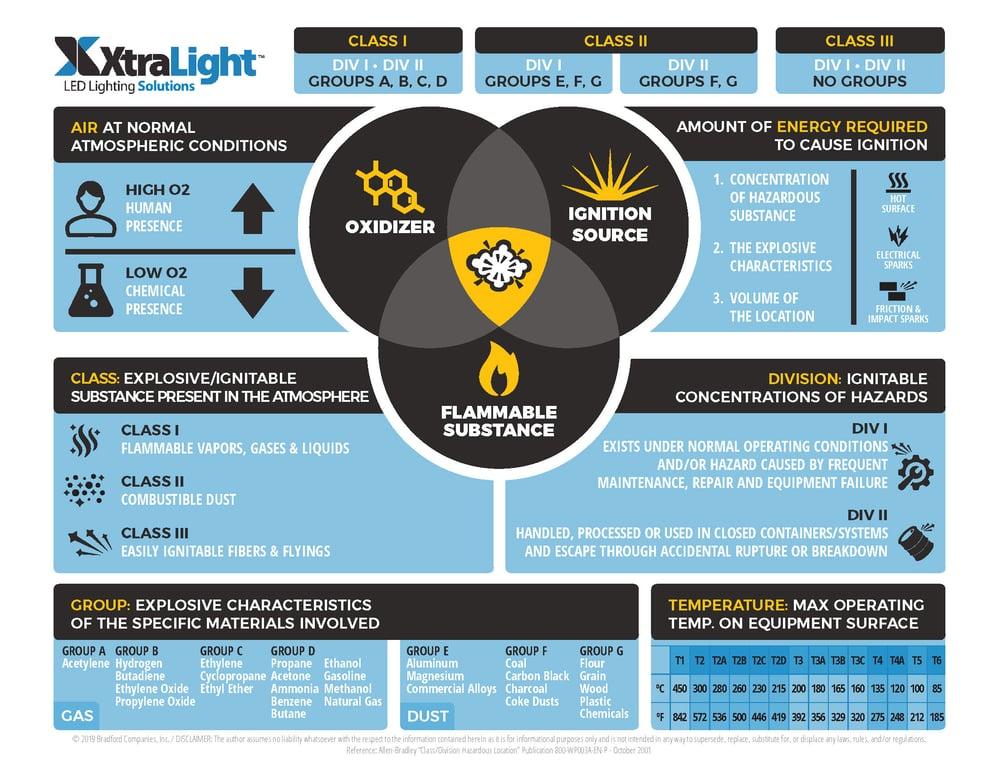 Class 1 Division 2 LED Lighting Hazardous LOCATION Infographic