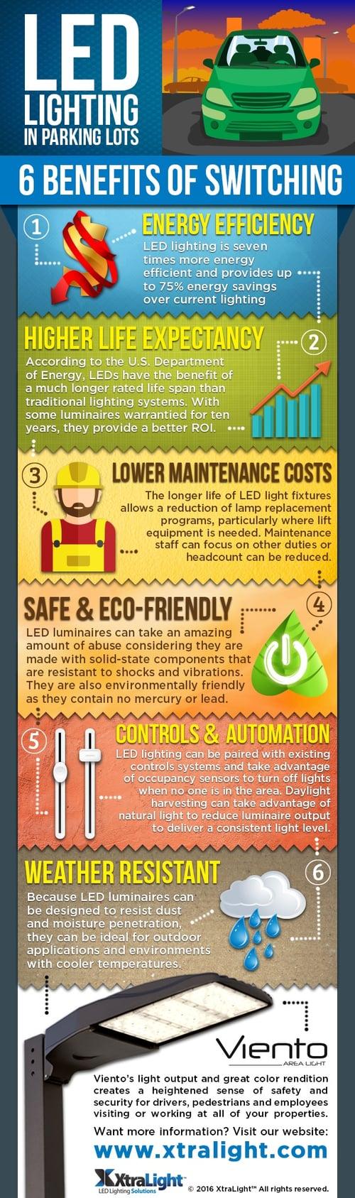 LED Parking Lot Infographic.jpg
