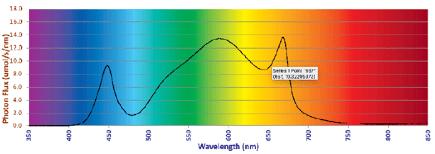 PowerGrove LED Grow Light Spectral Power Distribution