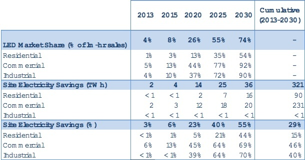 Table 3.4 Directional Submarket Forecast.jpg