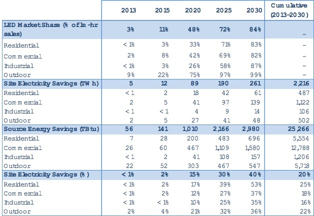 US LED Forecast Results by Sector