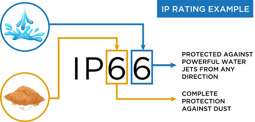 XtraLight-Blog-Chart-IP-Rating-Example