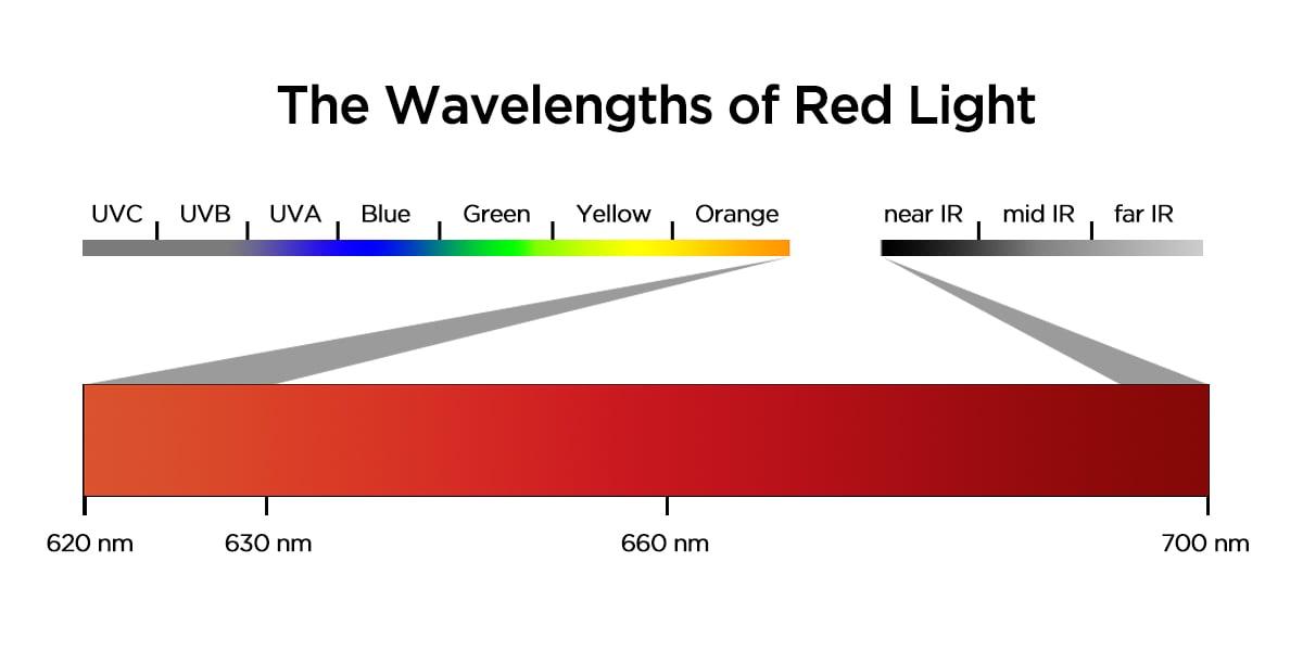 XtraLight-Wavelengths-Red-Light-Blog