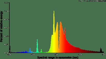 High Pressure Sodium Spectral Distribution