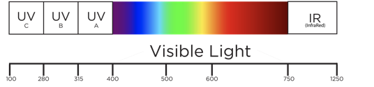 UV wavelength image