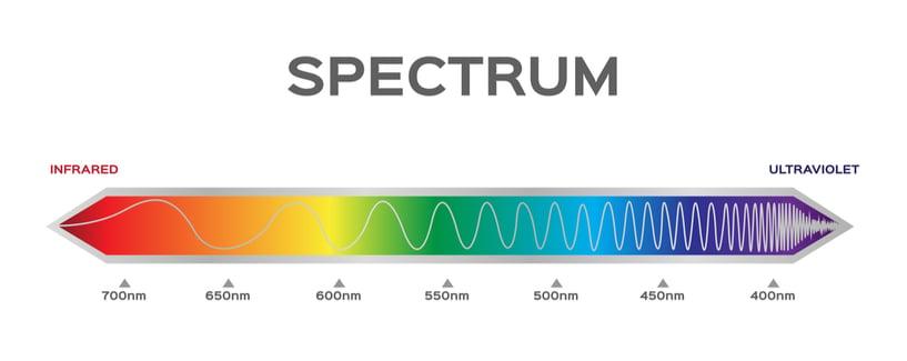Electromagnetic Spectrum Graphic